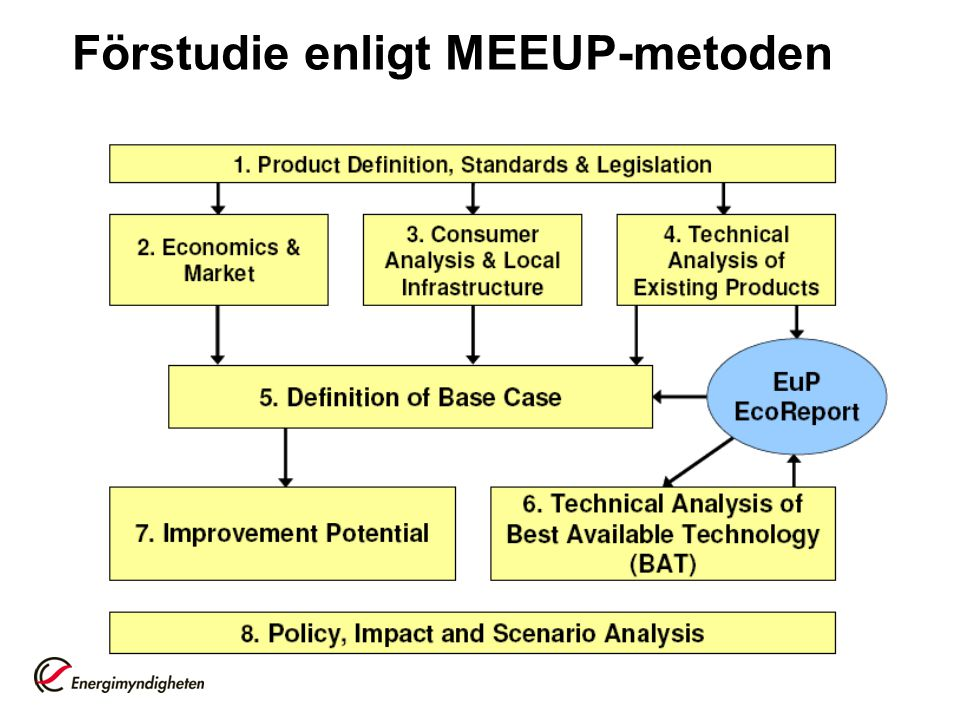 Förstudie enligt MEEUP-metoden