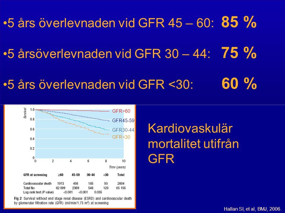5 års överlevnaden vid GFR 45 – 60: 85 %