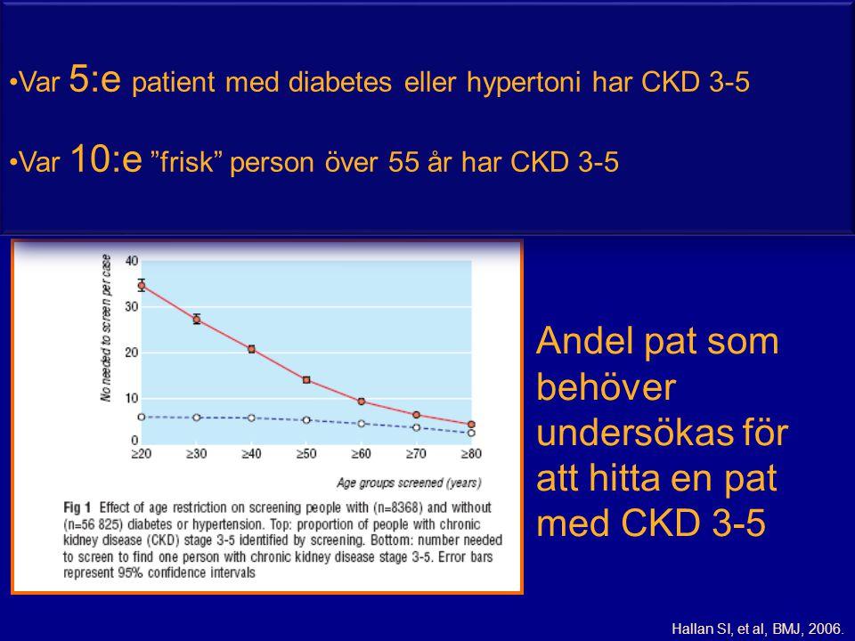 Andel pat som behöver undersökas för att hitta en pat med CKD 3-5
