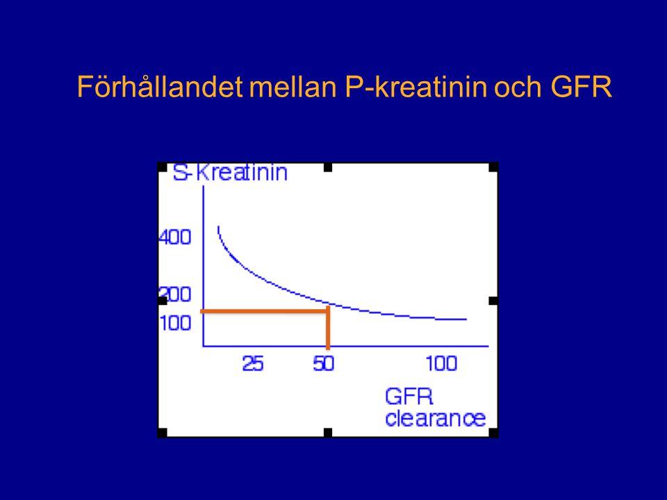 Förhållandet mellan P-kreatinin och GFR