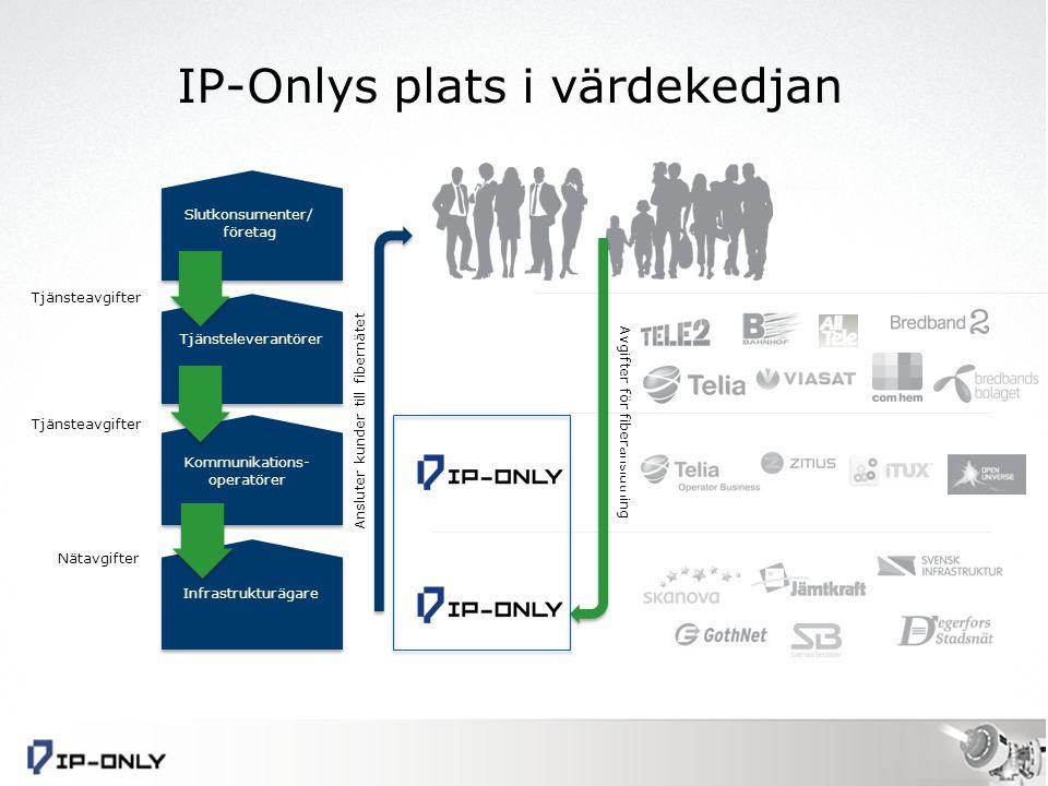 IP-Onlys plats i värdekedjan