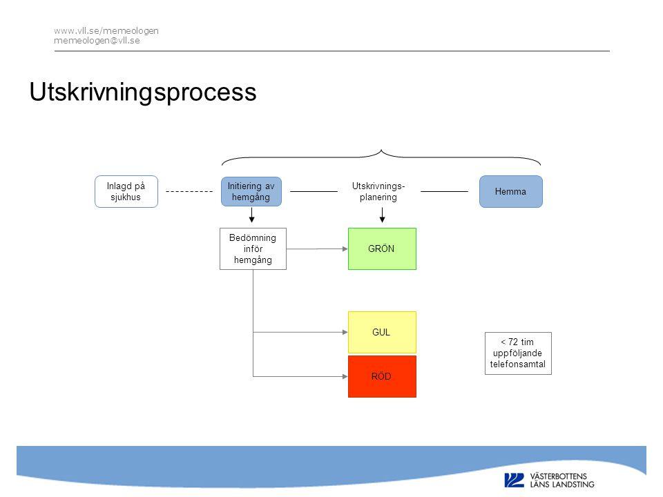 Utskrivningsprocess Inlagd på sjukhus Initiering av hemgång