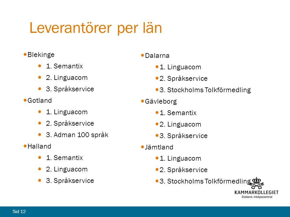 Leverantörer per län Dalarna Blekinge 1. Linguacom 1. Semantix