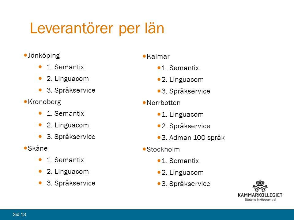 Leverantörer per län Kalmar 1. Semantix Jönköping 1. Semantix