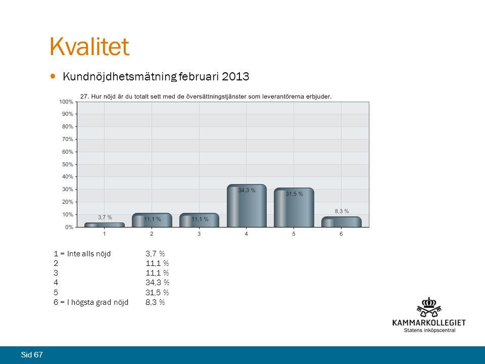 Kvalitet Kundnöjdhetsmätning februari 2013 1 = Inte alls nöjd 3,7 %
