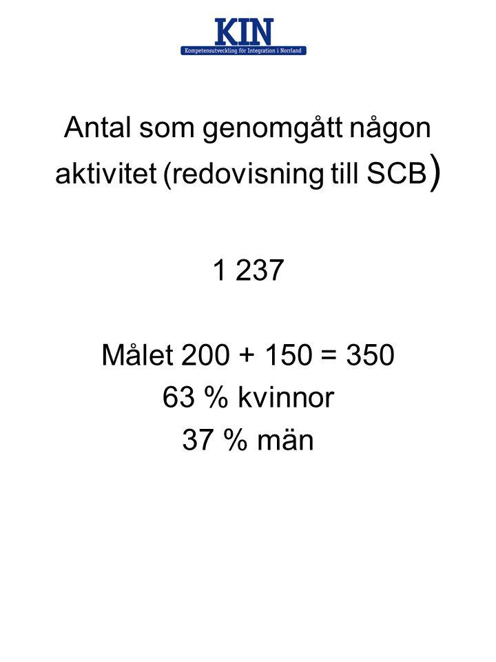 Antal som genomgått någon aktivitet (redovisning till SCB)