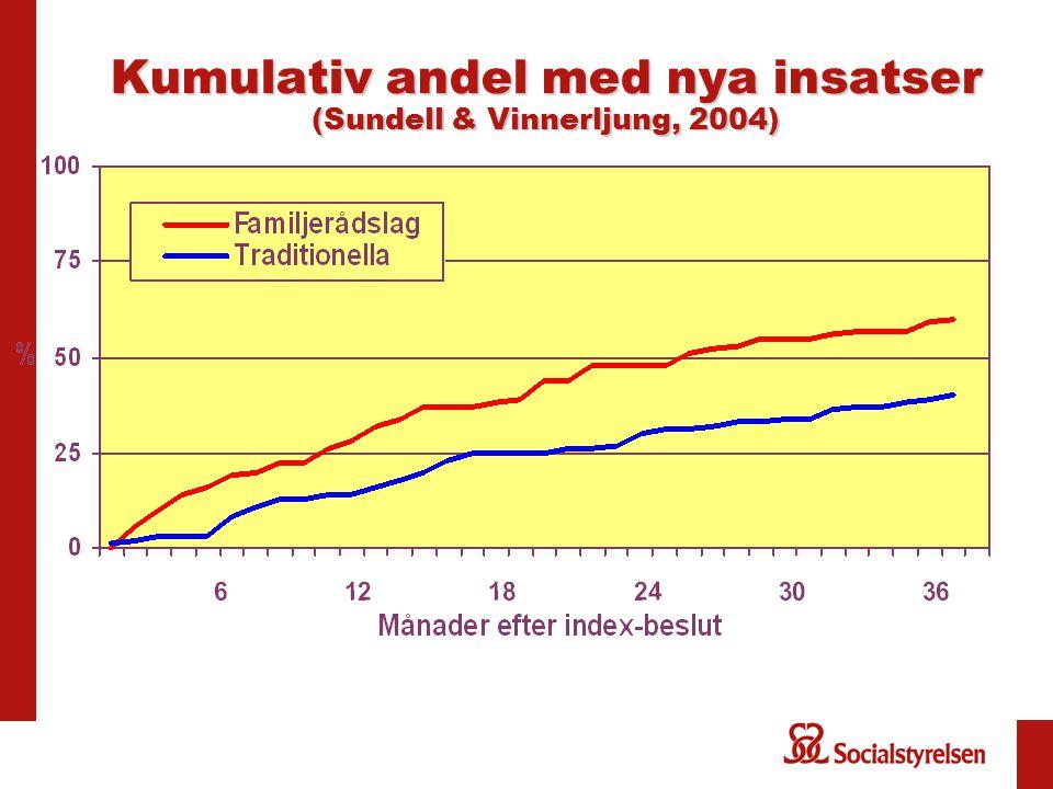 Kumulativ andel med nya insatser (Sundell & Vinnerljung, 2004)