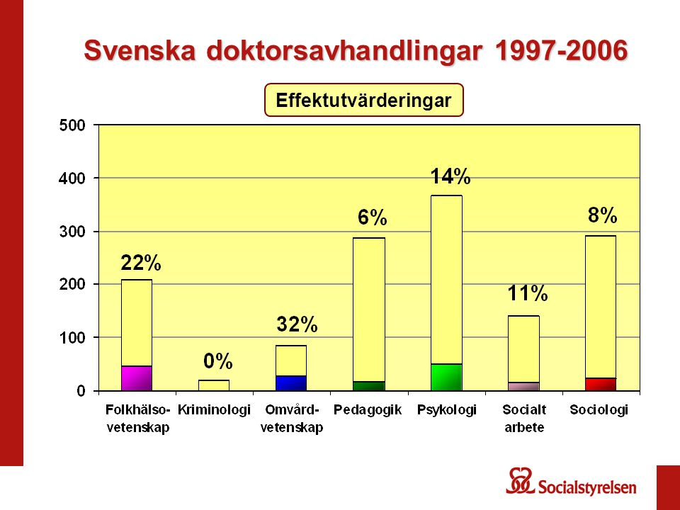 Svenska doktorsavhandlingar 1997-2006