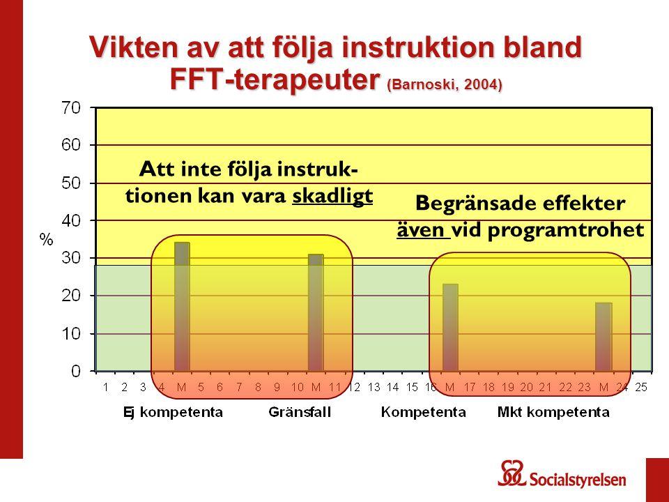 Vikten av att följa instruktion bland FFT-terapeuter (Barnoski, 2004)