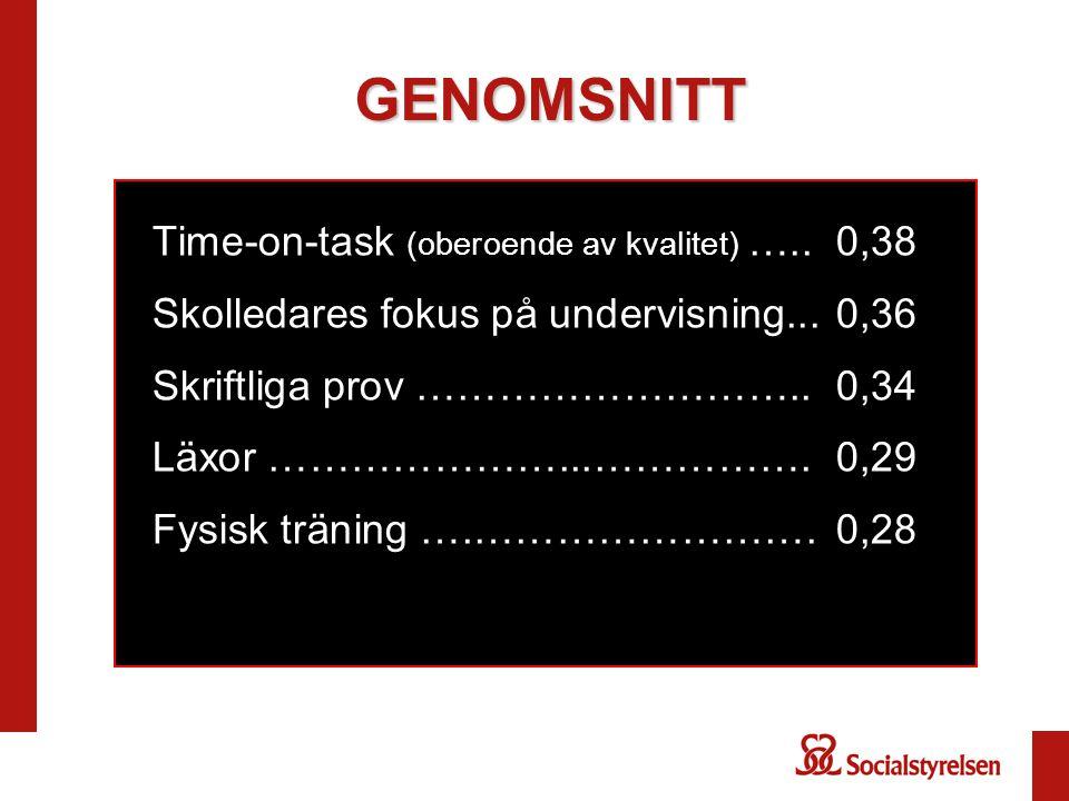 GENOMSNITT Time-on-task (oberoende av kvalitet) ….. 0,38