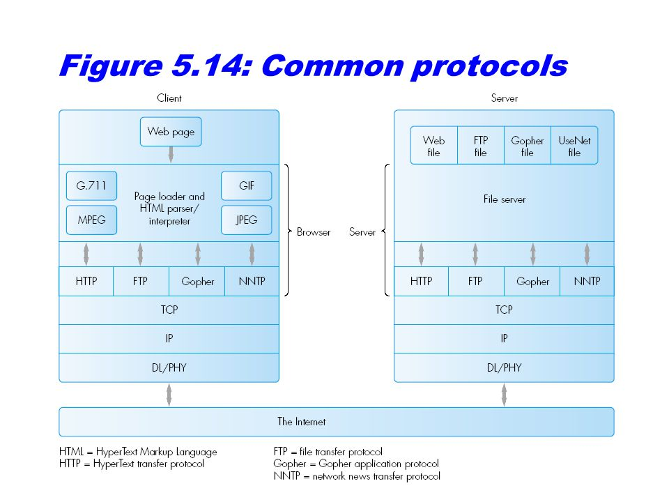 Figure 5.14: Common protocols