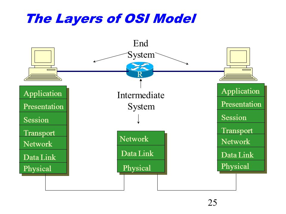 The Layers of OSI Model End System Intermediate System R Application