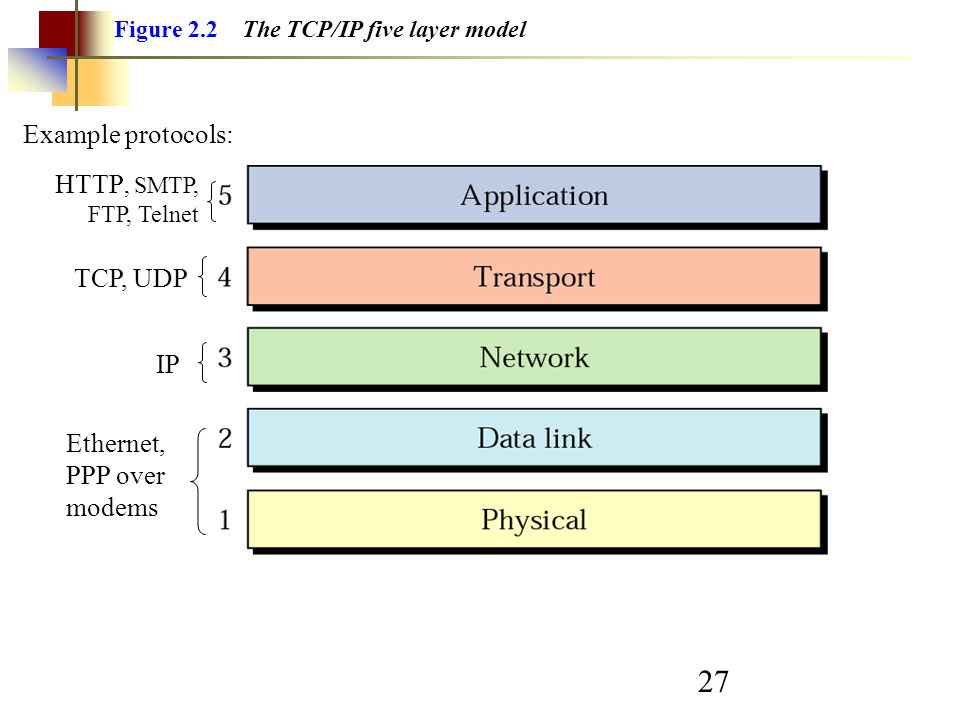 Ethernet, PPP over modems