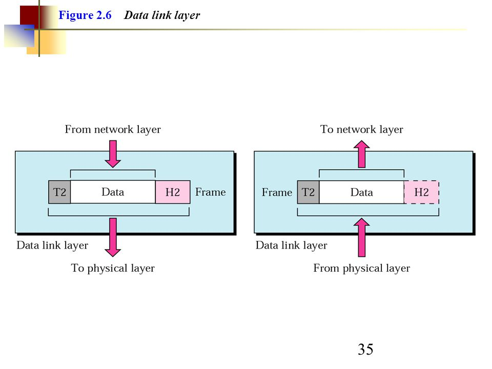 Figure 2.6 Data link layer