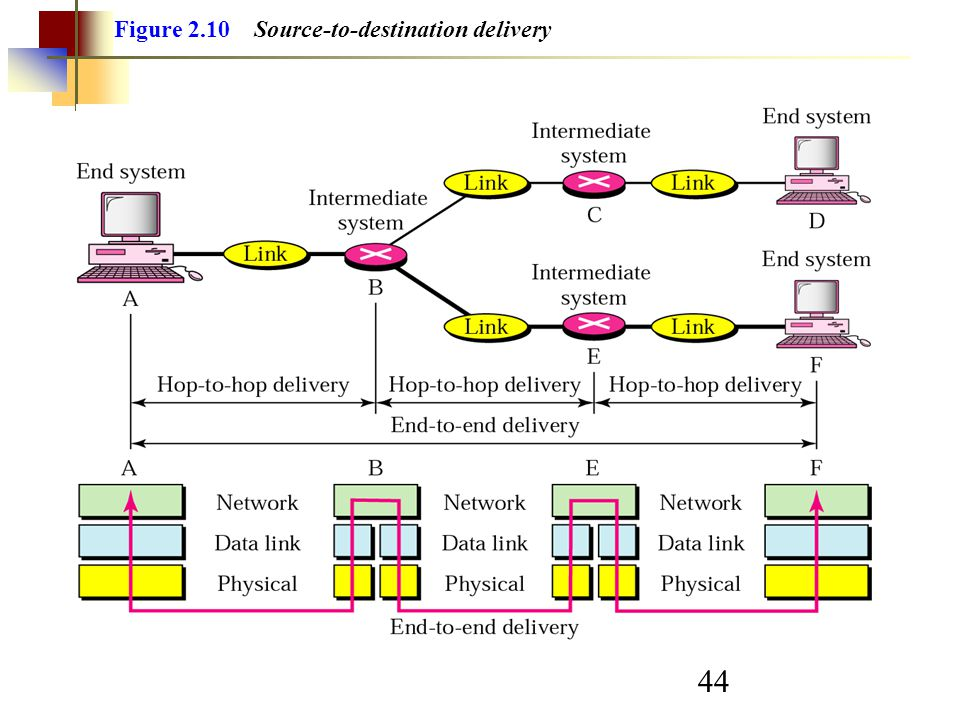 Figure 2.10 Source-to-destination delivery