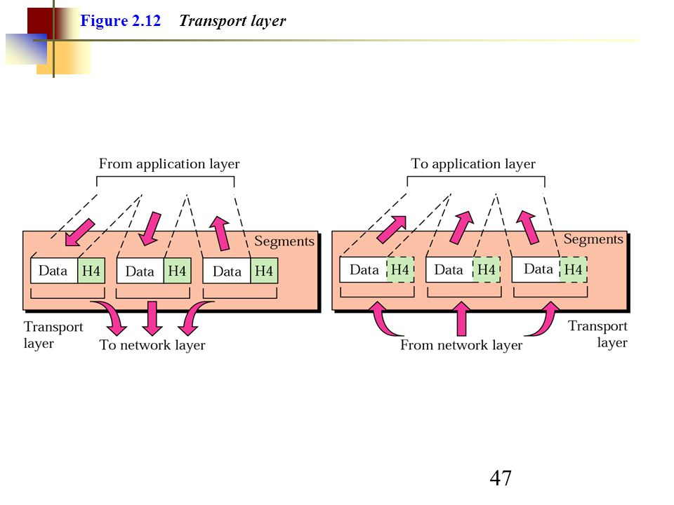 Figure 2.12 Transport layer
