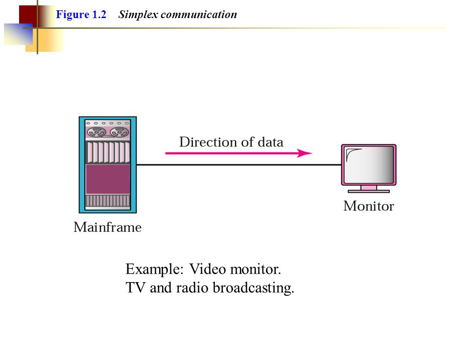 Example: Video monitor. TV and radio broadcasting.