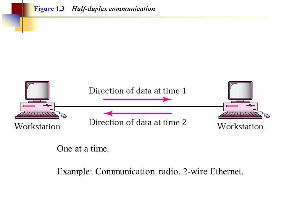 Example: Communication radio. 2-wire Ethernet.