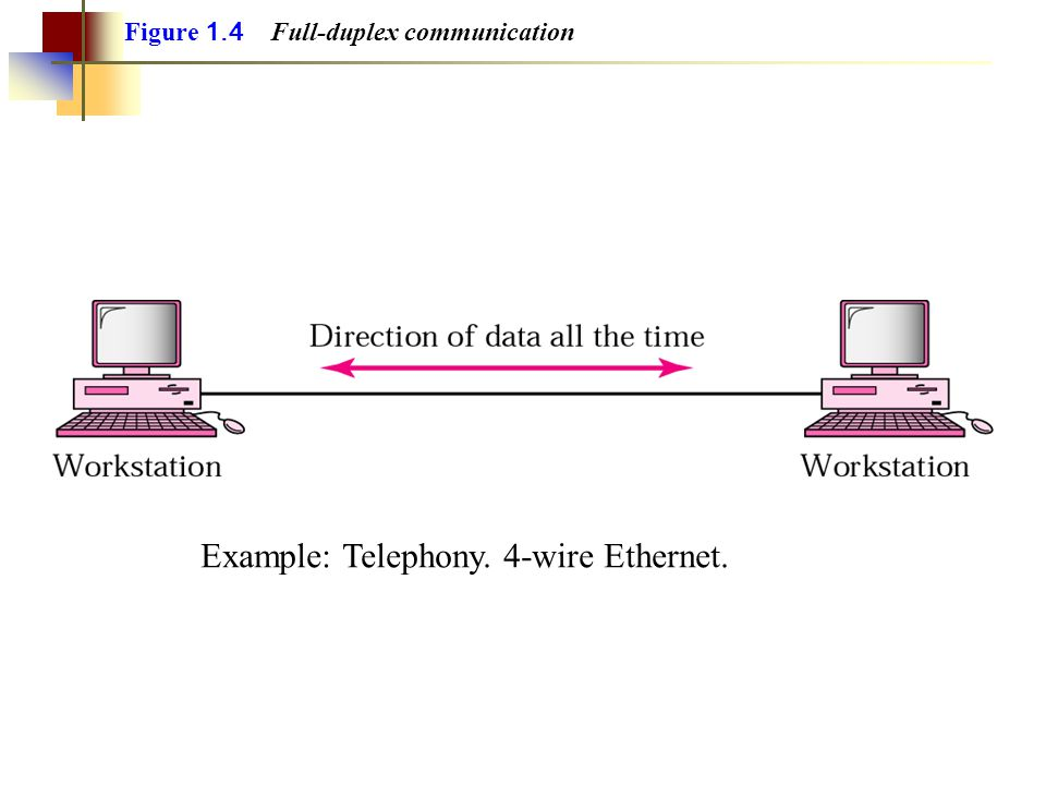 Example: Telephony. 4-wire Ethernet.