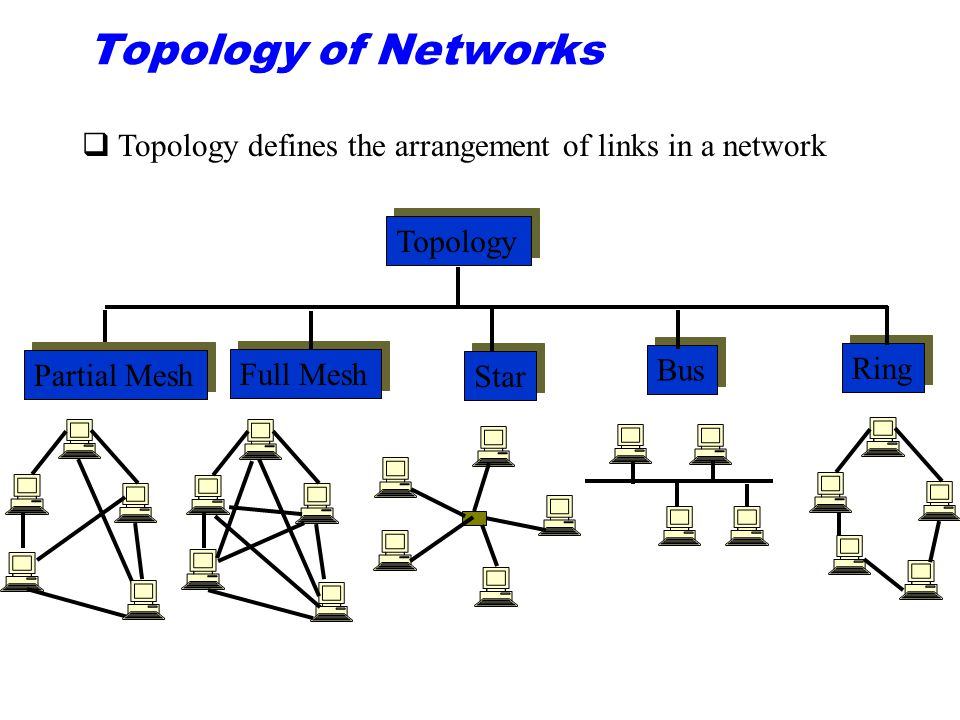 Topology of Networks Topology defines the arrangement of links in a network. Topology. Ring. Partial Mesh.