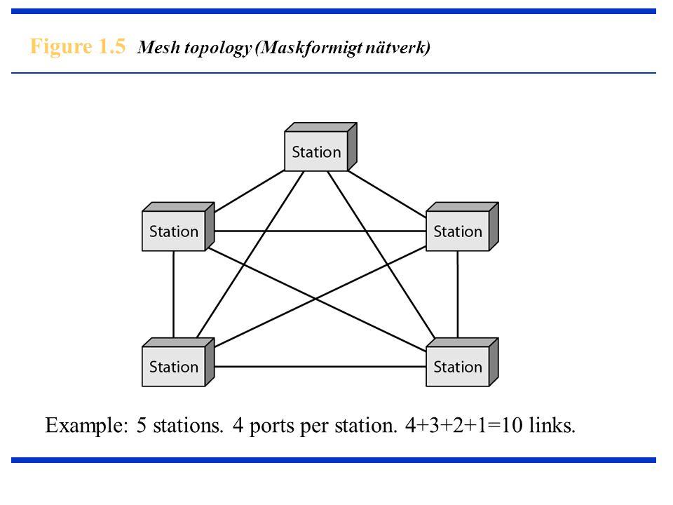 Figure 1.5 Mesh topology (Maskformigt nätverk)