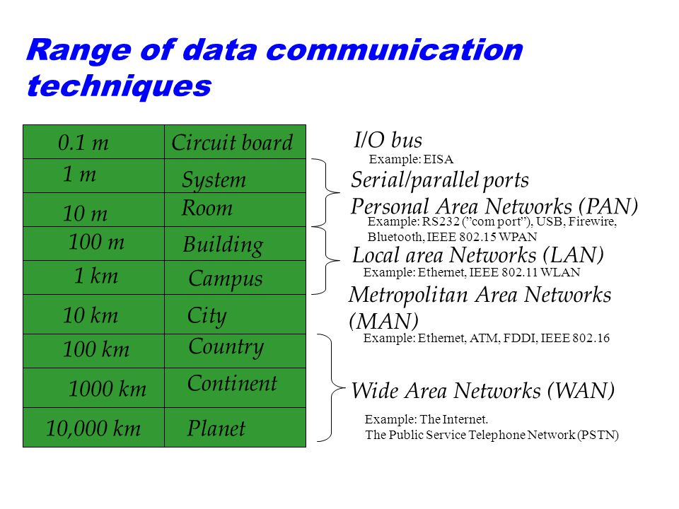 Range of data communication techniques