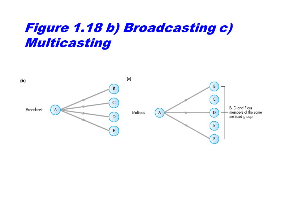 Figure 1.18 b) Broadcasting c) Multicasting