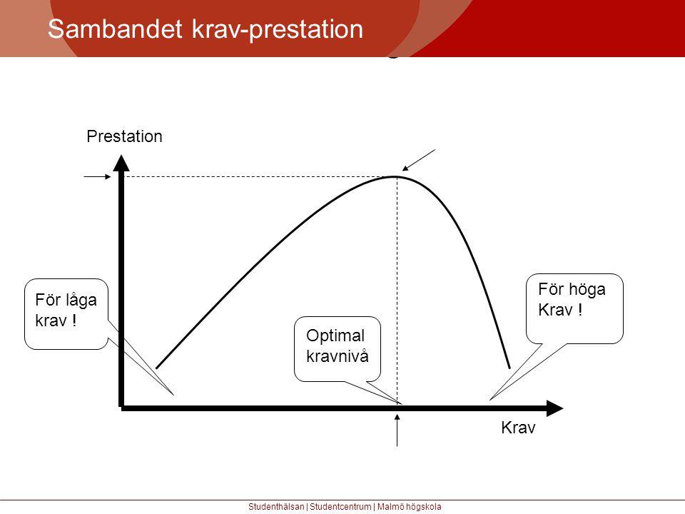 Större mångfald Sambandet krav-prestation Prestation För höga Krav !