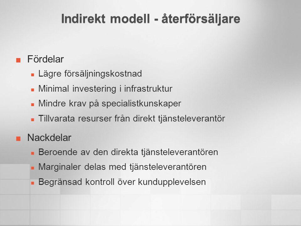 Indirekt modell - återförsäljare