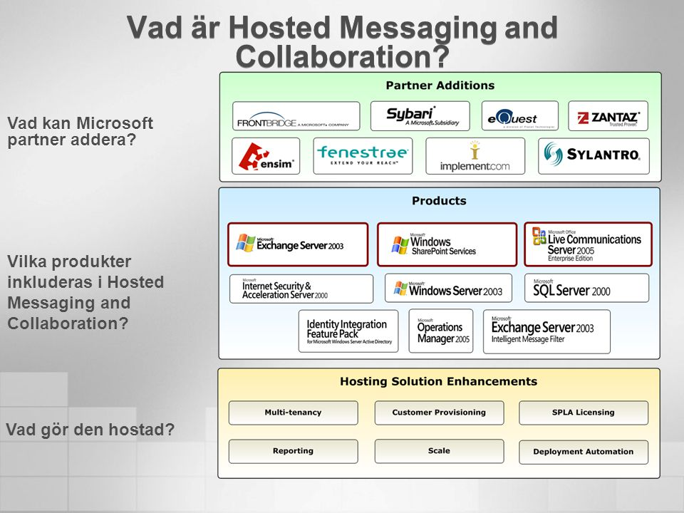 Vad är Hosted Messaging and Collaboration