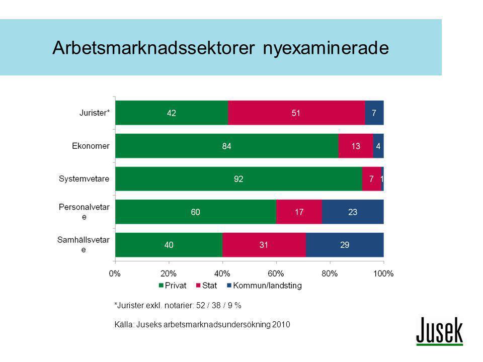 Arbetsmarknadssektorer nyexaminerade