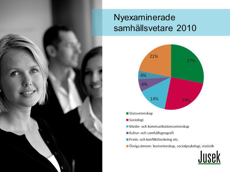 Nyexaminerade samhällsvetare 2010