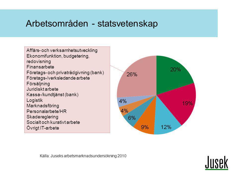Arbetsområden - statsvetenskap