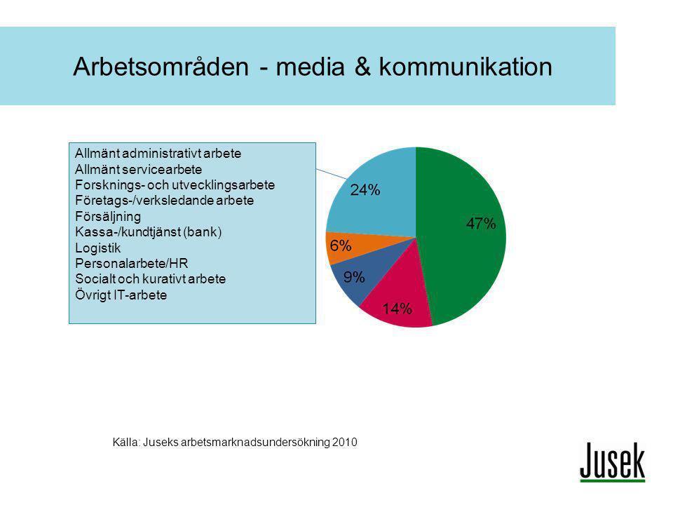 Arbetsområden - media & kommunikation