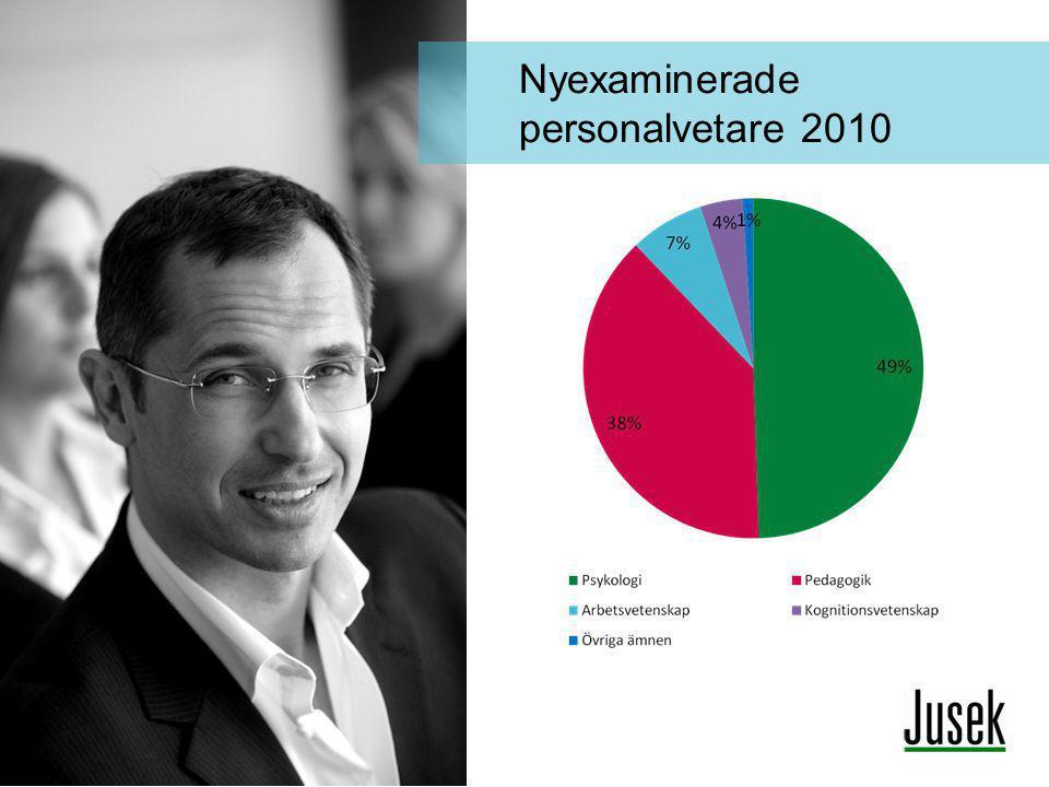 Nyexaminerade personalvetare 2010