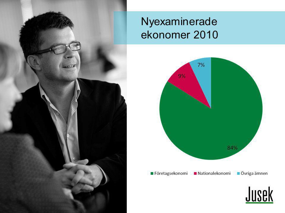Nyexaminerade ekonomer 2010
