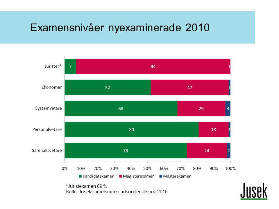 Examensnivåer nyexaminerade 2010