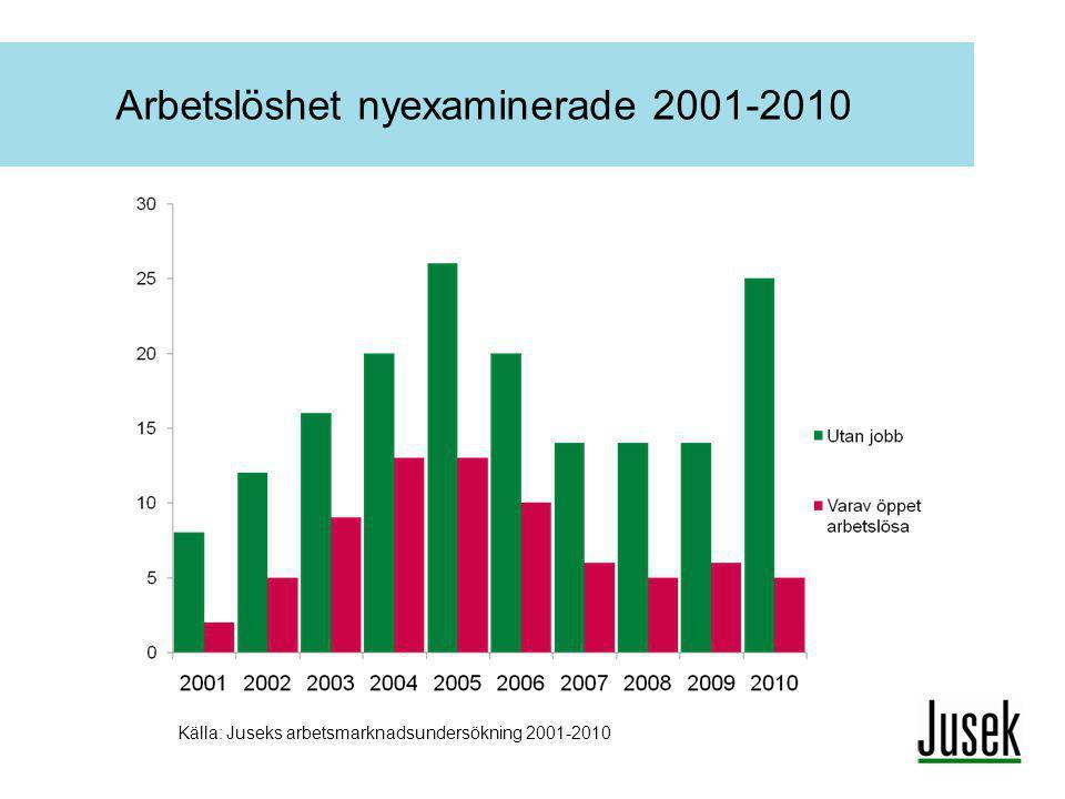 Arbetslöshet nyexaminerade 2001-2010
