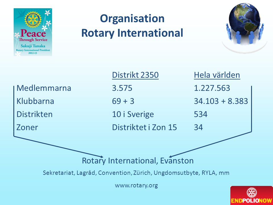 Organisation Rotary International