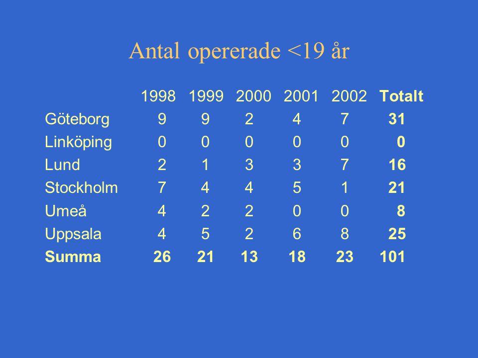 Antal opererade <19 år