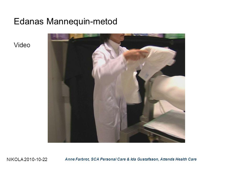 Edanas Mannequin-metod