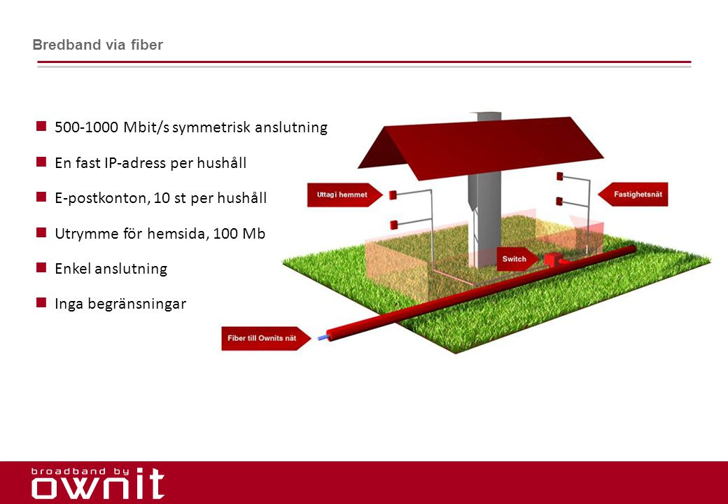 500-1000 Mbit/s symmetrisk anslutning En fast IP-adress per hushåll