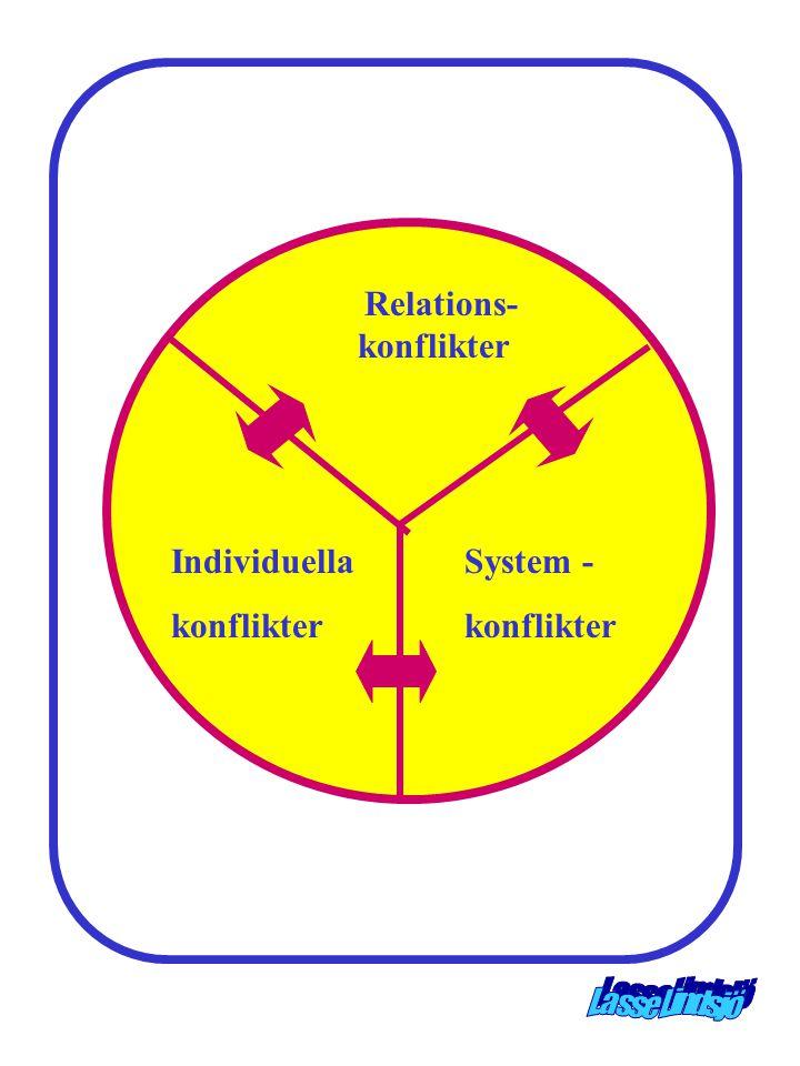 Relations- konflikter