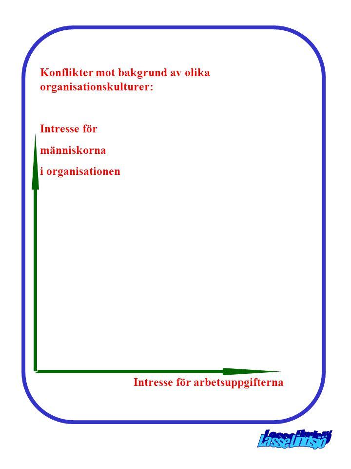Konflikter mot bakgrund av olika organisationskulturer: