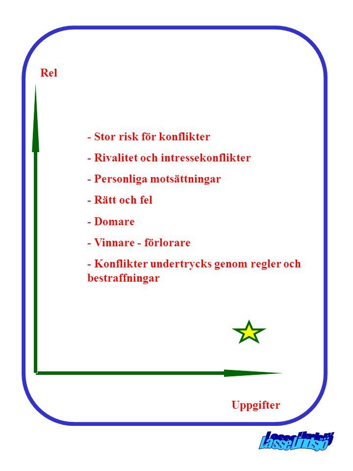 Rel - Stor risk för konflikter. - Rivalitet och intressekonflikter. - Personliga motsättningar. - Rätt och fel.
