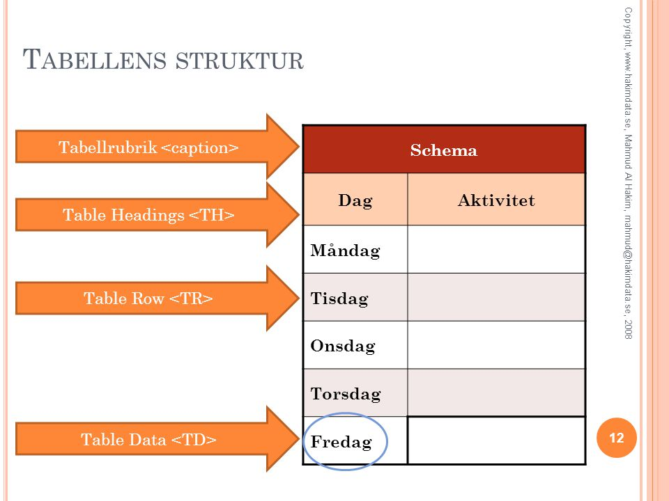 Tabellens struktur Tabellrubrik <caption> Schema Dag Aktivitet