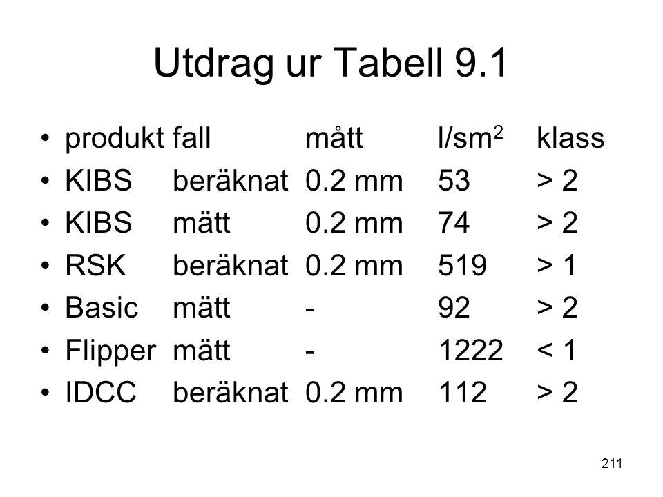 Utdrag ur Tabell 9.1 produkt fall mått l/sm2 klass