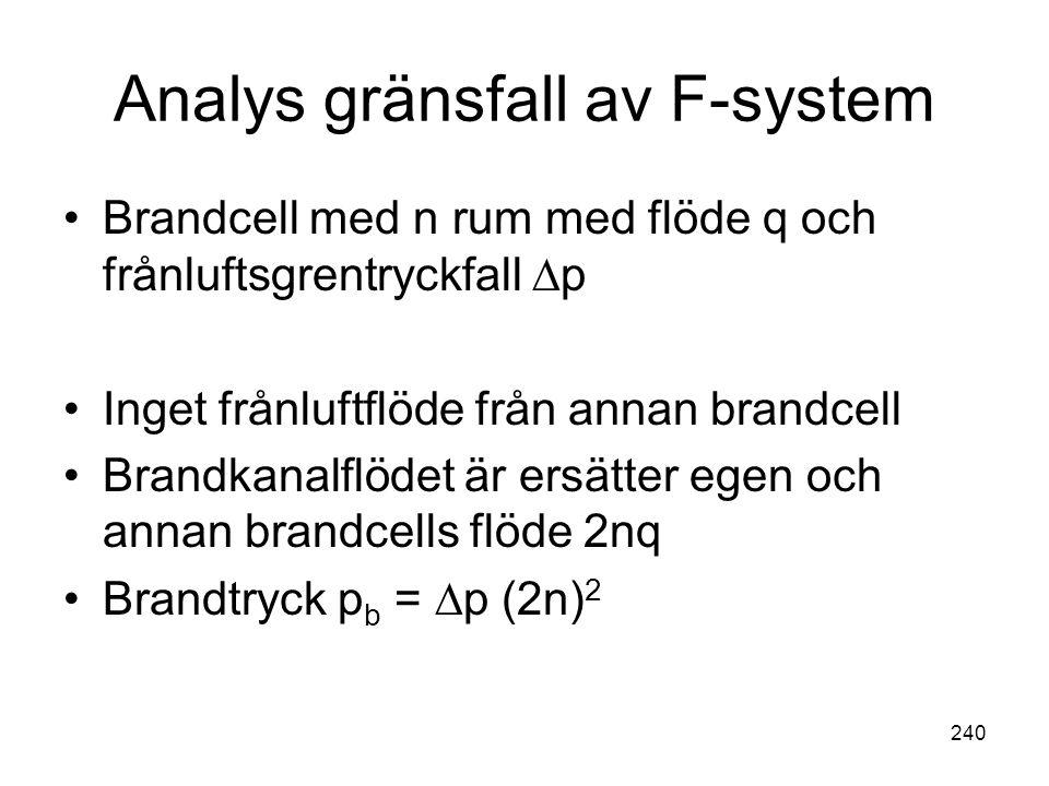 Analys gränsfall av F-system