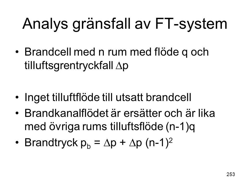 Analys gränsfall av FT-system