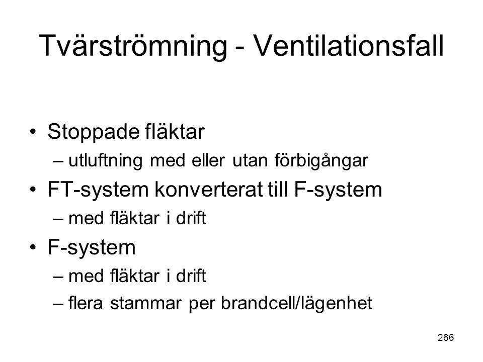 Tvärströmning - Ventilationsfall